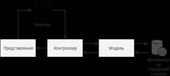 MVC шаблон клиентского приложения