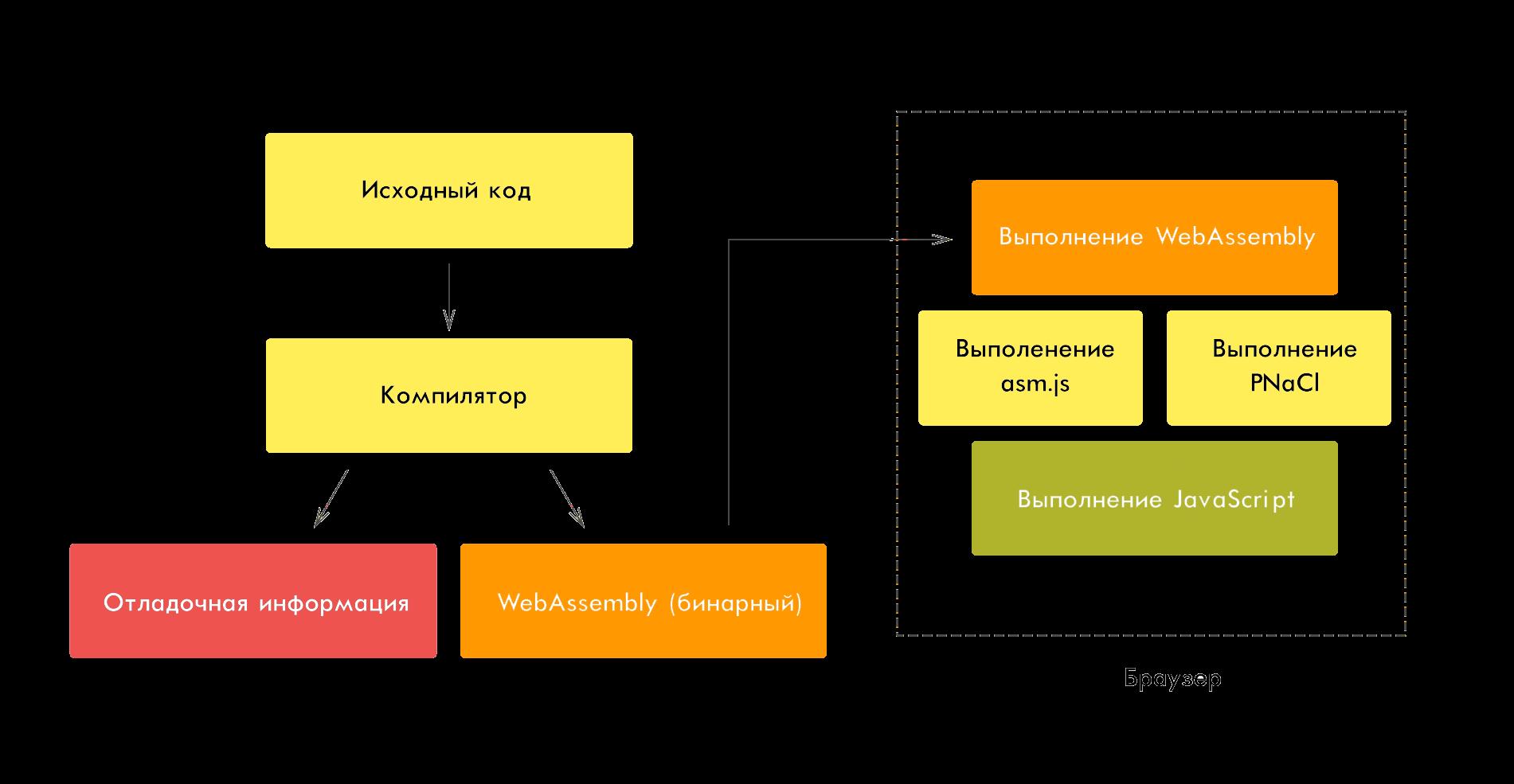 Процесс компиляции webassembly