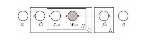LDA model