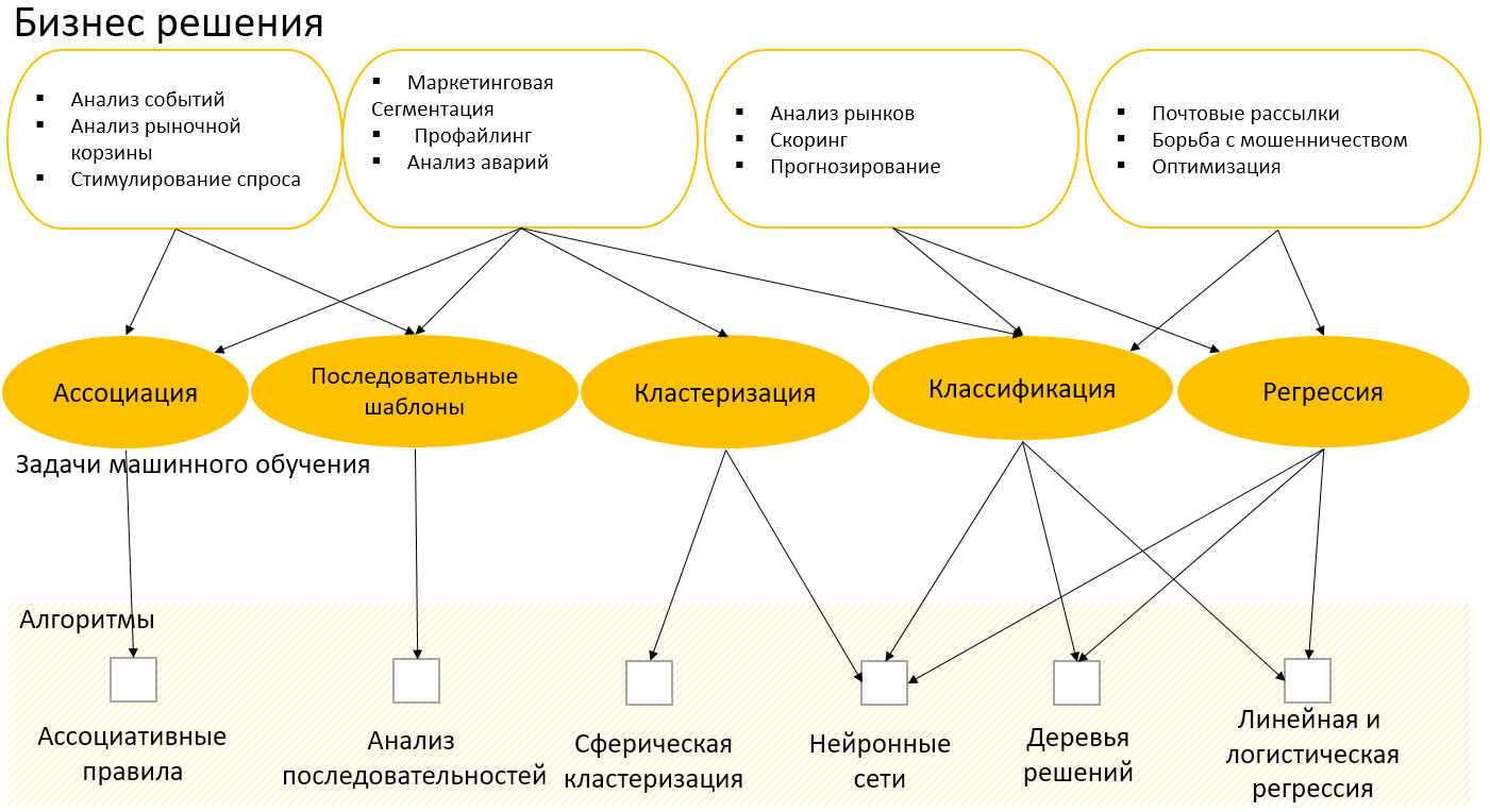 Связь бизнес решений и задач машинного обучения