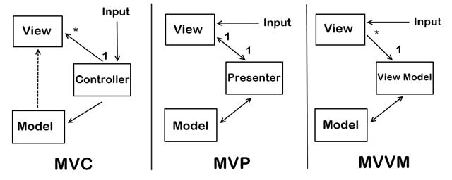 MVC иерархия