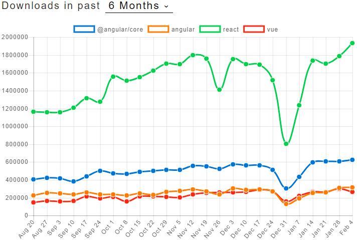 Количество скачиваний популярных фреймворков за последние 6 месяцев